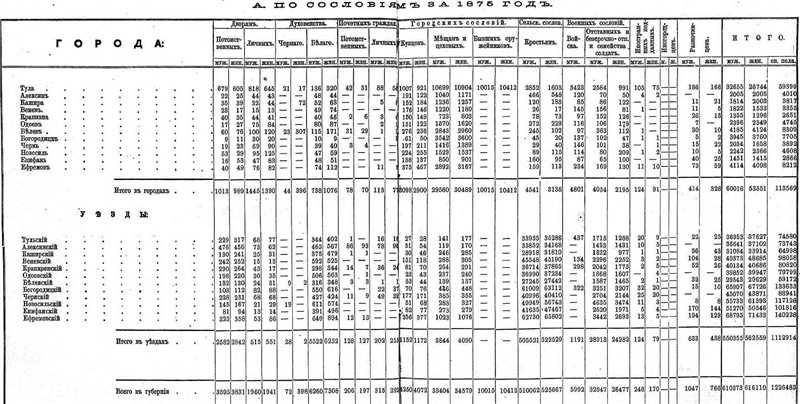 Географическое положение, административно- территориальное деление и население Тульской губернии 4609976e8674
