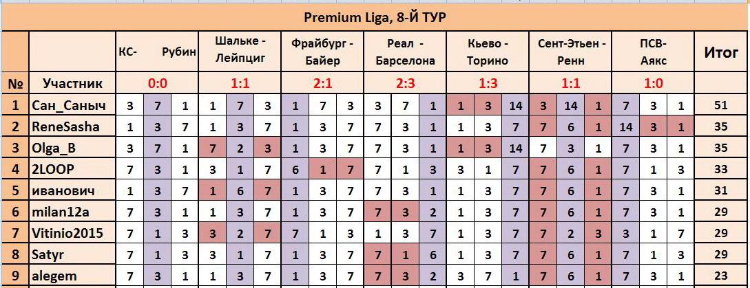 "ТП ""Лига прогнозов"": ~8-Й ТУР(Рrеmium Ligа)~ 7d5bee422735"
