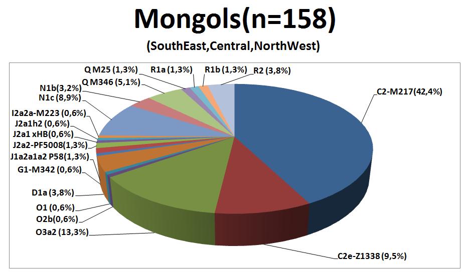 ДНК данные монголов. 657d9783c2d0