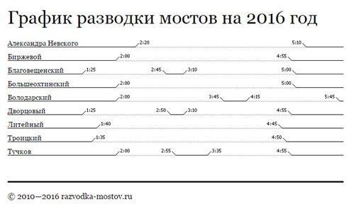 График разводки мостов в Санкт-Петербурге на 2016 год 7eb740d741cb