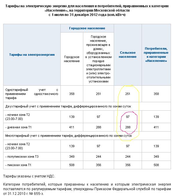 приравненные к населению категории потребителей электроэнергии