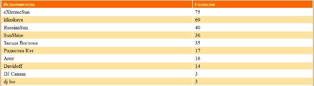 ДиДжеи-Победители прошедшего месяца 065b23ea6cb6