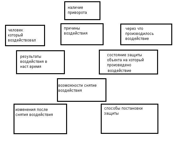 Диагностика рунами и как правильно её проводить.  2818d6ff11aa