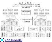 Административно-территориальное деление Черниговской губернии - области 289962074e58t