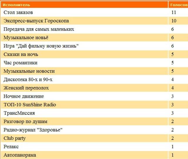 Статистика голосования за Передачи нашего радио 4c0fcbf6caa9