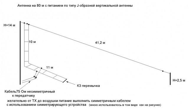 Антенна на диапазон 80 метров 1246e5f5119f
