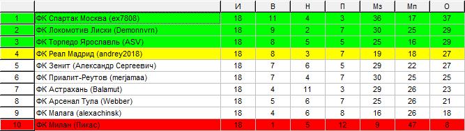 Лига В 2011-12 1056f55db43a