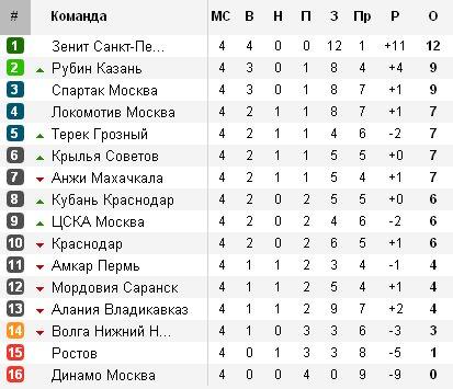 Чемпионат России по футболу 2012/2013 Fa567547171a