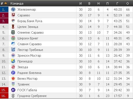 Результаты футбольных чемпионатов сезона 2012/2013 (зона УЕФА) - Страница 4 944267e6d44d