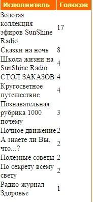 Статистика голосования за Передачи нашего радио - Страница 2 4977404c488b