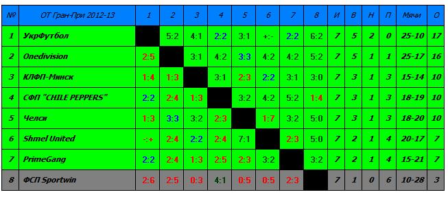 Гран-При 2012-2013, отборочный турнир - Страница 6 518efd5fbf29