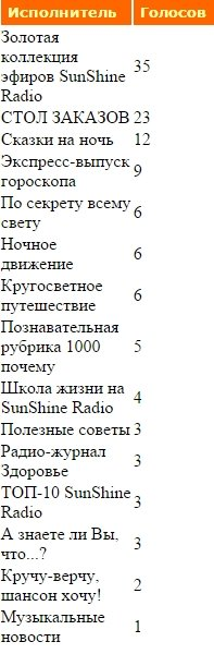 SunShine Radio - Портал 0c370fd39eee