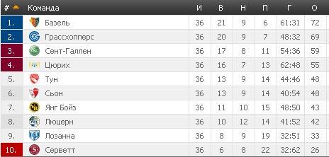 Результаты футбольных чемпионатов сезона 2012/2013 (зона УЕФА) - Страница 5 89ddf58be9c7