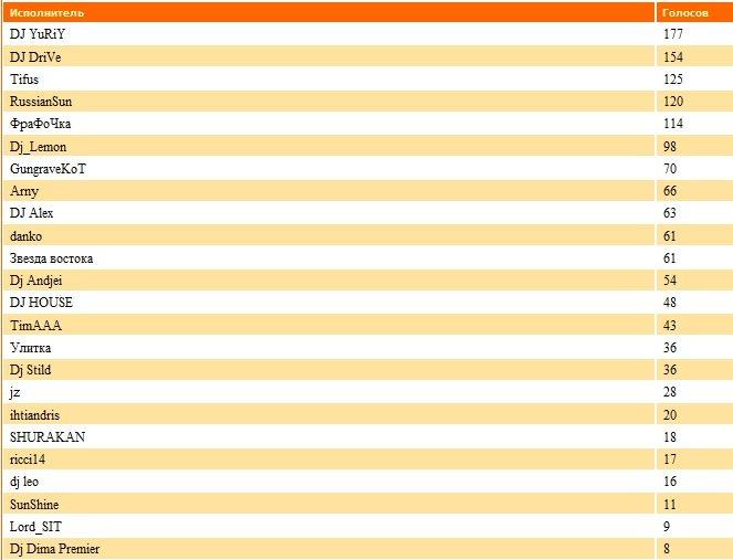ДиДжеи-Победители прошедшего месяца 8003d244da16