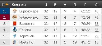 Результаты футбольных чемпионатов сезона 2012/2013 (зона УЕФА) - Страница 2 4fc5a7ea44a8