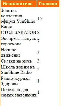 Статистика голосования за Передачи нашего радио - Страница 2 8b2fa8ce0426
