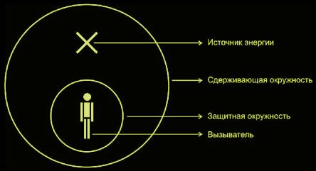 Магический круг 6342c19ea3fe