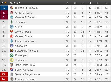 Результаты футбольных чемпионатов сезона 2012/2013 (зона УЕФА) - Страница 4 F54e9daa7ee8