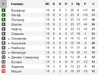 Футбольные чемпионаты стран бывшего СССР 1e510be00a9d
