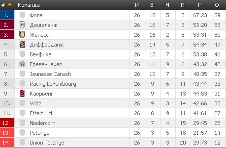 Результаты футбольных чемпионатов сезона 2012/2013 (зона УЕФА) - Страница 4 3e7dfd6596d6