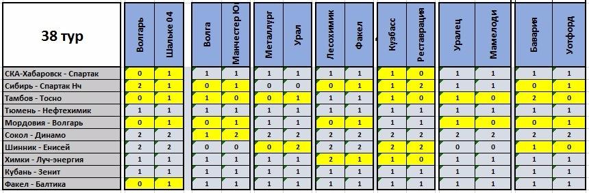 VII Чемпионат прогнозистов форума Onedivision - Лига В  - Страница 11 635c456e1458