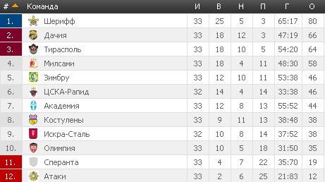 Результаты футбольных чемпионатов сезона 2012/2013 (зона УЕФА) - Страница 4 05cd5c265c82