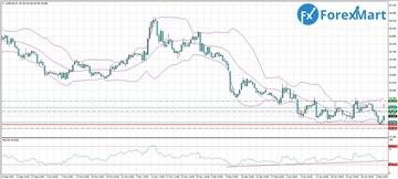 Аналитика от компании ForexMart 3035569c3e30t