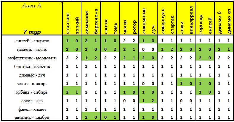 VII Чемпионат прогнозистов форума Onedivision - Лига А   - Страница 2 4497f569336c