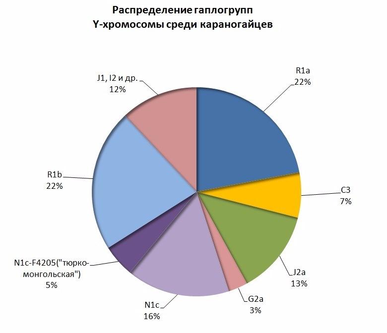 ДНК данные ногайцев. C52ca382d9f3