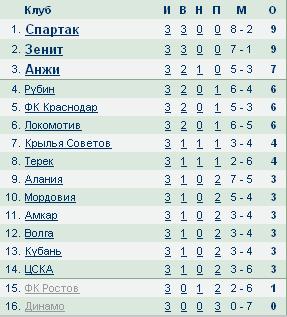 Чемпионат России по футболу 2012/2013 F605dbe3aa57