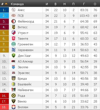 Результаты футбольных чемпионатов сезона 2012/2013 (зона УЕФА) - Страница 2 7eeb1b656895