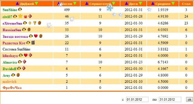 ДиДжеи-Победители прошедшего месяца 07fab2e53e5f