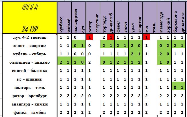 VIII Чемпионат прогнозистов форума Onedivision - Лига А - Страница 5 F7f7dd8f57b8