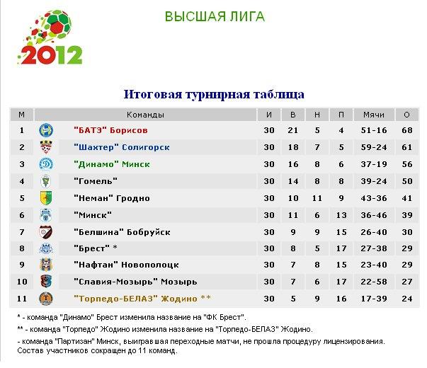 Результаты футбольных чемпионатов сезона 2012/2013 (зона УЕФА) Ea8f49d0c116