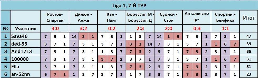 """ТП """"Лига прогнозов"""": ~7-Й ТУР(Ligа 1)~ A2ff57fdd1a0"""
