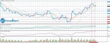 Аналитика от компании ForexMart 87b512cc8944t