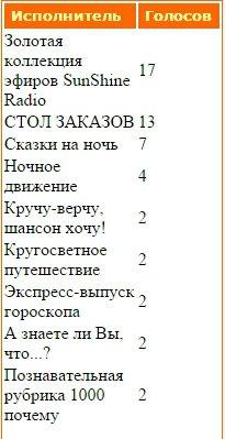 Статистика голосования за Передачи нашего радио - Страница 2 3366e6601538