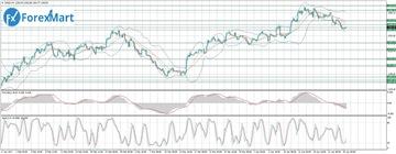Аналитика от компании ForexMart - Страница 16 Bae635f9454dt