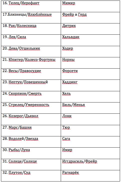 Скандинавский пантеон в применении к Каббале. 57ddda2af730