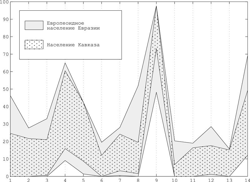 Кавказ в антропоисторическом пространстве евразии (одонтологическое исследование). 22621875cf5c
