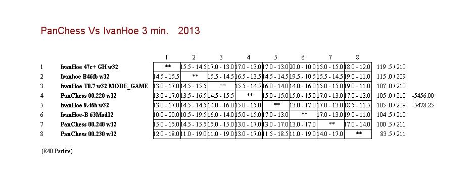 IvanHoe Vs PanChess 32bit 48911abce5ec