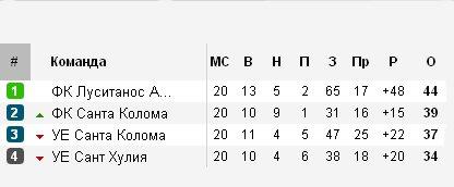 Результаты футбольных чемпионатов сезона 2012/2013 (зона УЕФА) 0c6b42a878b0