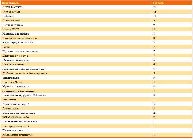 Статистика голосования за Передачи нашего радио - Страница 2 F12daf155180