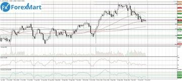 Аналитика от компании ForexMart Ec11ee7b4b7ct