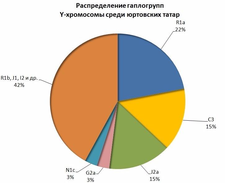 ДНК данные ногайцев. 9604ab11c233