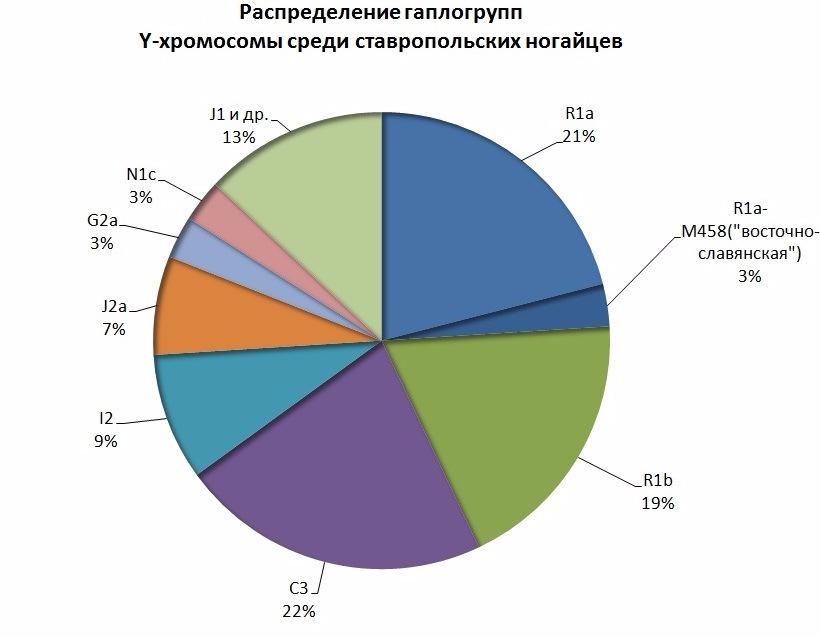 ДНК данные ногайцев. 2200d75754fd