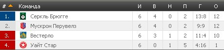 Результаты футбольных чемпионатов сезона 2012/2013 (зона УЕФА) - Страница 3 2125223180c9