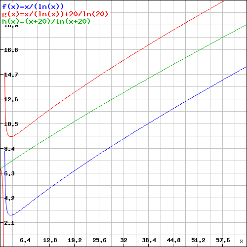 A doua conjectură Hardy-Littlewood A031a707fd52