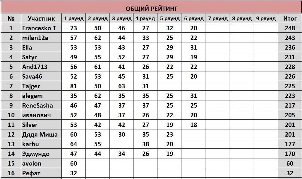 """ТП """"Еврокубки-2017"""": ®РЕЗУЛЬТАТЫ+РЕЙТИНГ® 5fd212ead64c"""