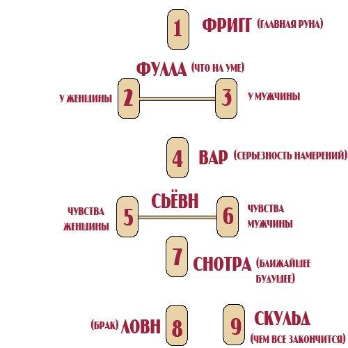 Расклад на отношения «Сожители»  3f0008e32a95